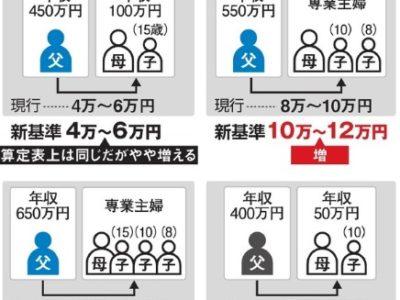 養育費見直し、月1~2万円増へ16年ぶり新基準